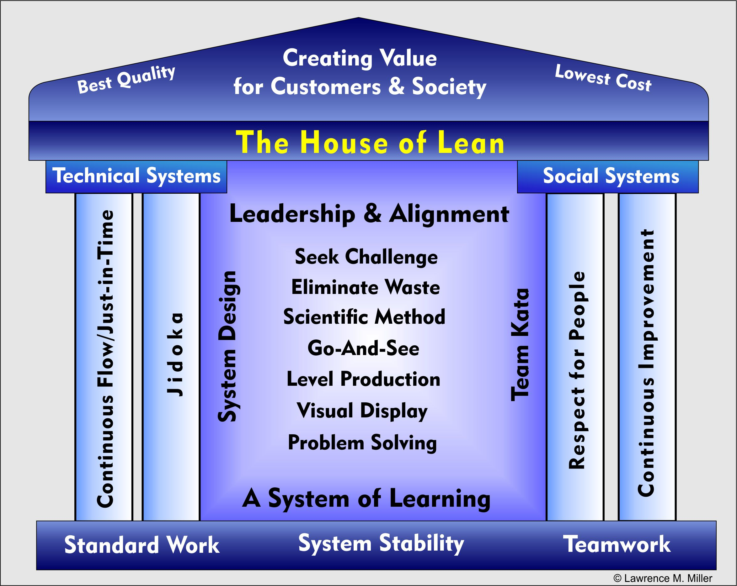 Lean Manufacturing Consultancy