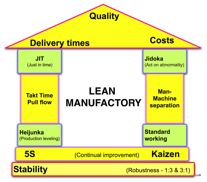 Lean_manufactory_house